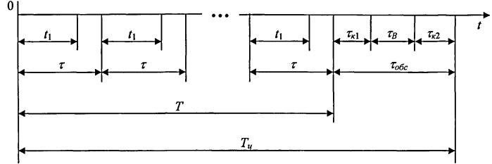 Устройство для определения оптимального периода контроля и управления техническим состоянием изделия