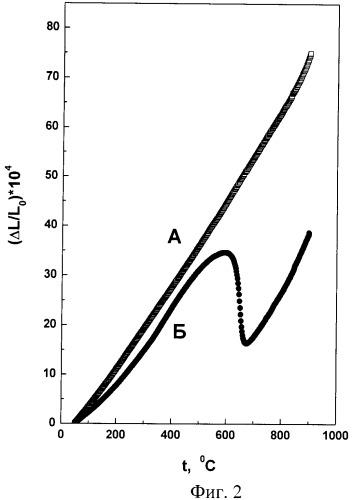 Твердый электролит на основе оксида гафния