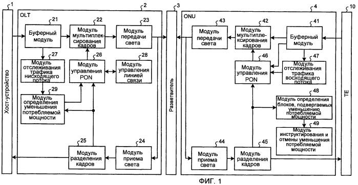 Pon-система, устройство на стороне станции и устройство на стороне абонента