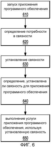 Устройство и способ для агрегирования услуг приложений с помощью встроенного управления связностью