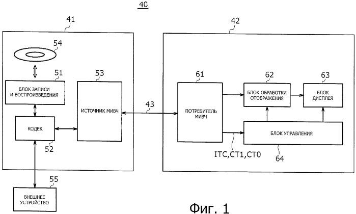 Система передачи данных, устройство передачи, способ передачи, устройство приема и способ приема