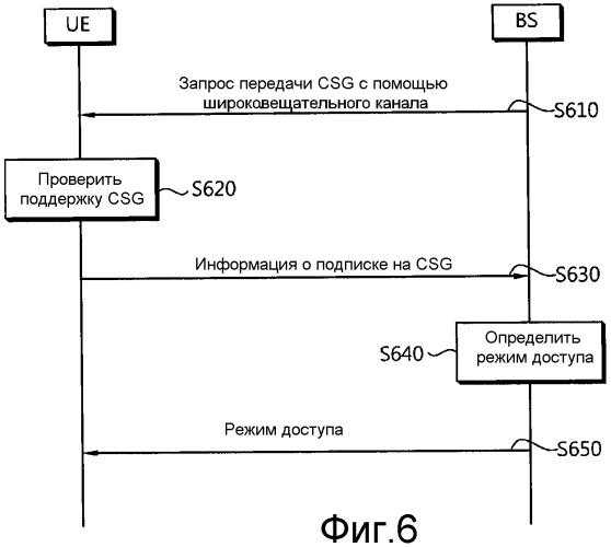 Способ и устройство, предназначенные для поддержки услуги csg в беспроводной системе связи