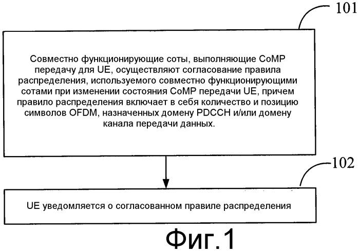 Способ, сетевое устройство и система для определения распределения ресурсов при скоординированной многоточечной передаче