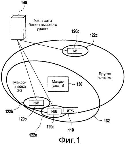Способ и устройство для поддержания услуг домашнего узла в