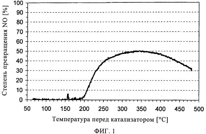 Устройство для снижения токсичности отработавших газов дизельного двигателя