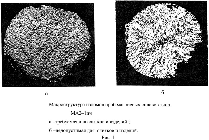 Способ производства слитков деформируемых магниевых сплавов