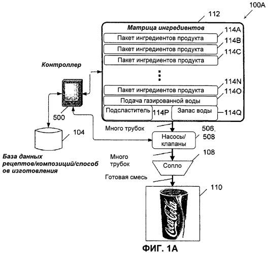 Система и способ, обеспечивающие реконфигурацию динамической матрицы ингредиентов в разливочном устройстве для розлива продуктов