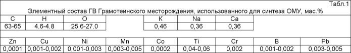 Способ получения гранулированных органо-минеральных наноудобрений