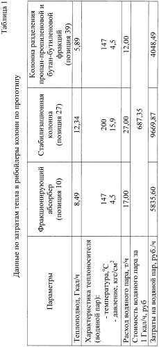 Способ разделения газов в процессе каталитического крекинга бензинового направления