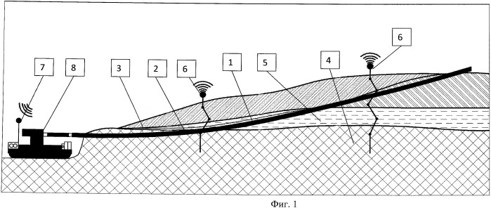 Система осушения и контроля за состоянием оползневого склона