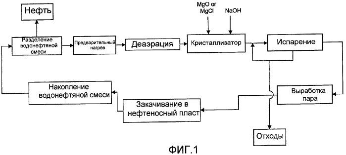 Способ удаления оксида кремния при извлечении тяжелой нефти (варианты)