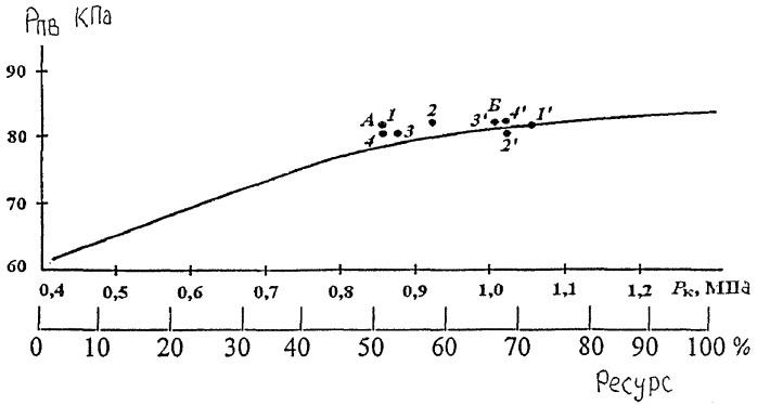 Способ определения остаточного ресурса цилиндропоршневой группы двигателя внутреннего сгорания