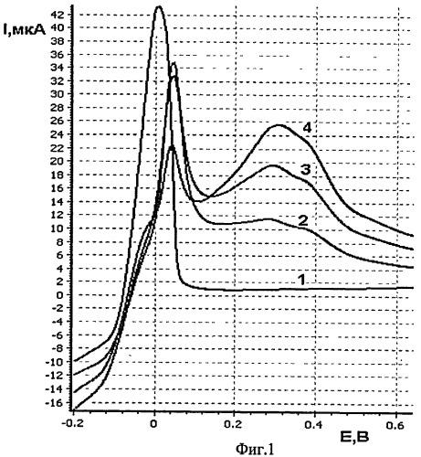 Способ определения платины в рудах и рудных концентратах методом инверсионной вольтамперометрии по пикам селективного электроокисления висмута из интерметаллического соединения ptxbiy