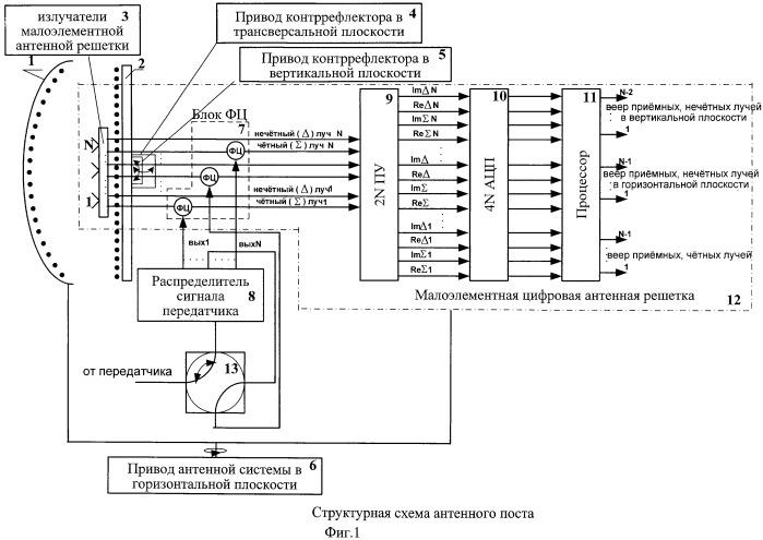 Антенный пост радиолокационный станции