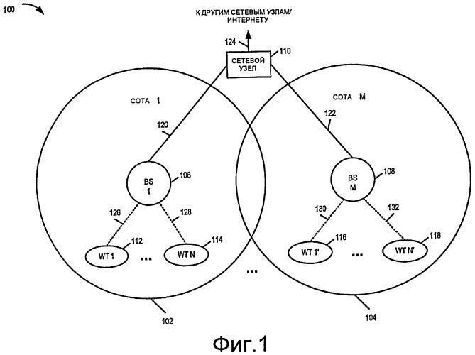 Способы и устройство беспроводного терминала для использования в системе беспроводной связи, которая использует многорежимную базовую станцию