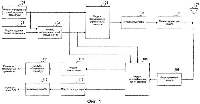 Устройство базовой станции радиосвязи и способ установления корреляции