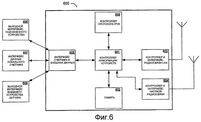 Способ и система обеспечения пакетной связи на основе ip в сети обслуживания