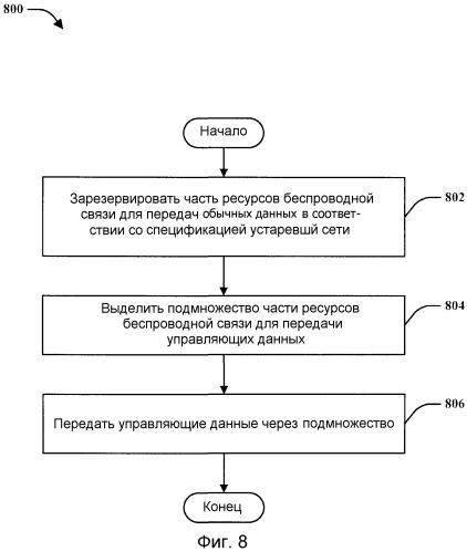 Системы и способы для определения управляющих каналов с использованием зарезервированных блоков ресурсов
