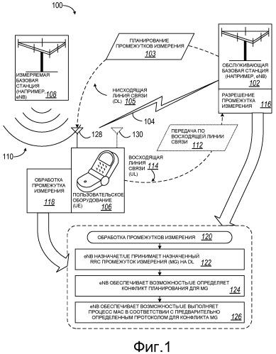 Способы и устройства для обработки промежутков измерения в системе беспроводной связи