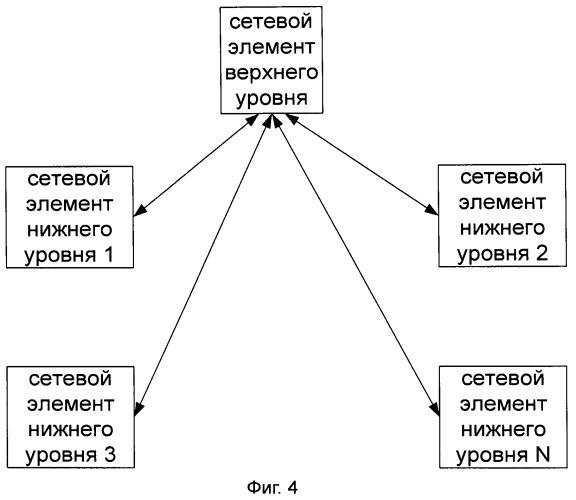 Способ расписания синхронизации