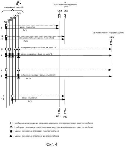 Способ для распределения ресурсов терминалам пользователя, базовая станция, терминал пользователя и сеть связи