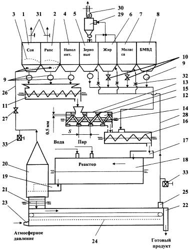 Линия тепловой обработки комбикормов