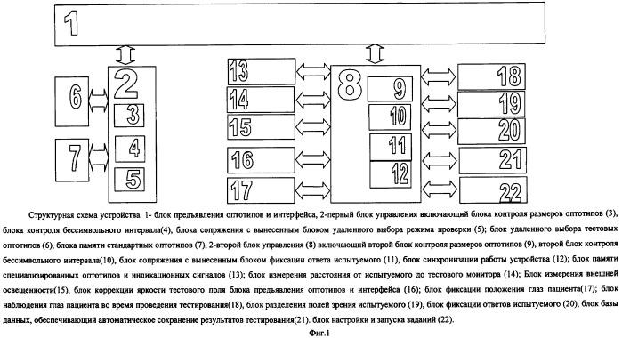 Устройство прецизионной оценки зрительных функций человека