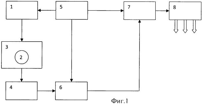 Устройство для определения влияния воздействия различных исследуемых факторов на состояние организма человека и животных по состоянию плотности тканей