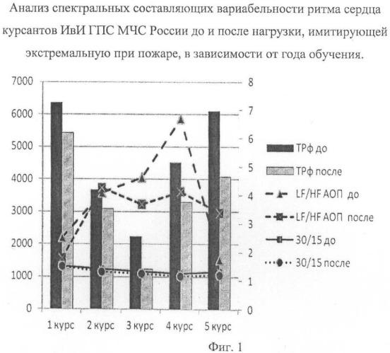 Способ оценки профессиональной адаптации курсантов образовательных учреждений мчс россии