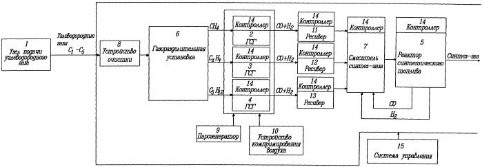 Технологический комплекс для получения синтез-газа