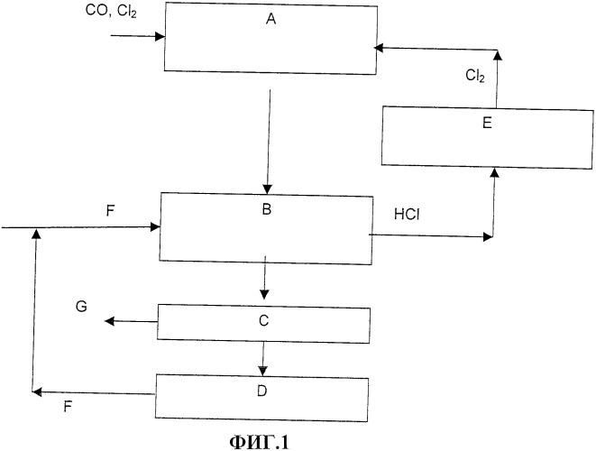 Способ получения хлора каталитическим окислением хлористого водорода и способ получения изоцианатов