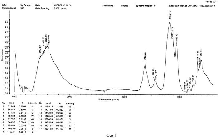Водорастворимый нанокластер углерода, способ его получения и его применения