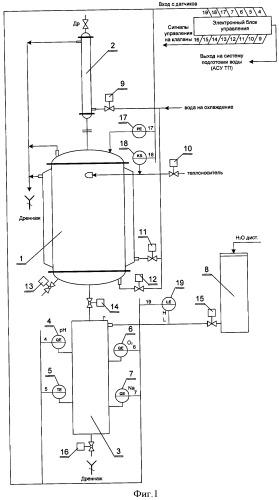 Устройство для автоматического анализа параметров теплоносителя и способ его реализации