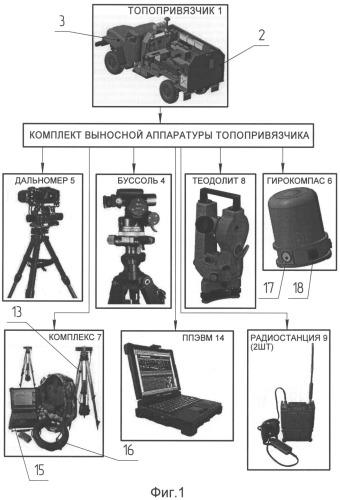 Комплект выносной аппаратуры топопривязчика