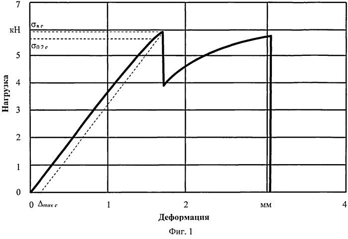 Способ статического механического испытания сталей и сплавов в сложнонагруженном состоянии