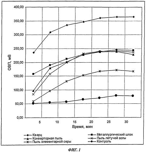 Способ определения цитотоксичности малорастворимых производственных пылей