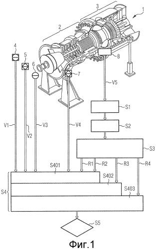 Способ анализа функционирования газовой турбины