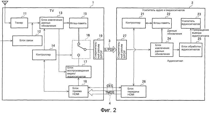 Система обновления программного обеспечения, блок отображения и способ обновления программного обеспечения