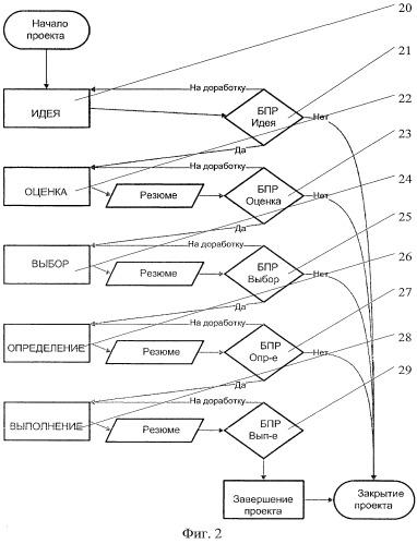Способ автоматизированной обработки данных для принятия управленческих решений по проекту и портфелю проектов