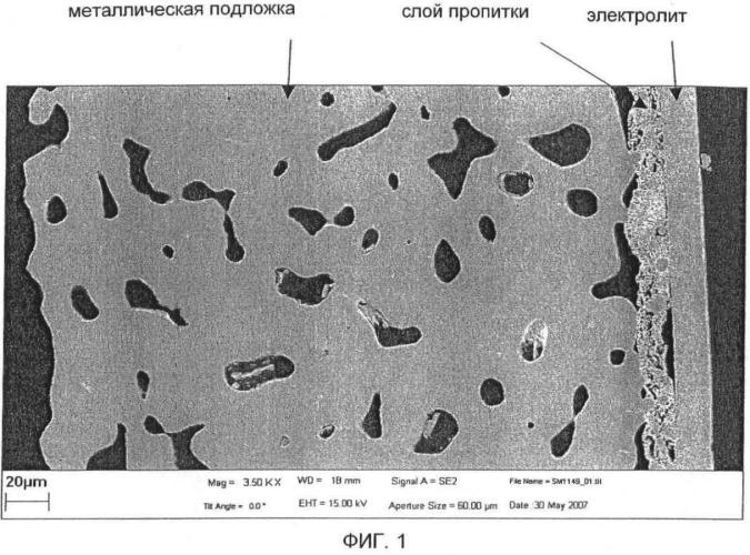 Металлокерамическая анодная структура (варианты) и ее применение
