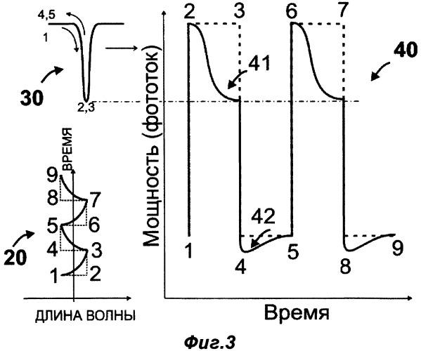 Лазерная система с динамически стабилизируемой релаксирующей длиной волны и способ ее функционирования