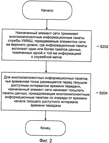 Способ и устройство для обработки с синхронизацией