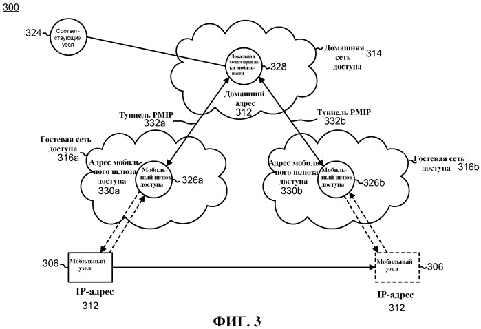Основанное на сети управление сетью с двухстанционным доступом