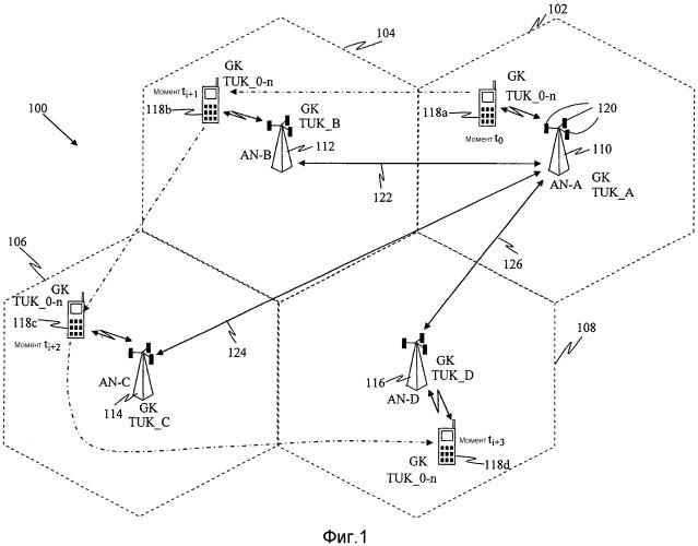 Системы и способы для распределения и управления групповыми ключами для систем беспроводной связи