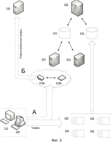 Система и способ уменьшения ложных срабатываний при определении сетевой атаки