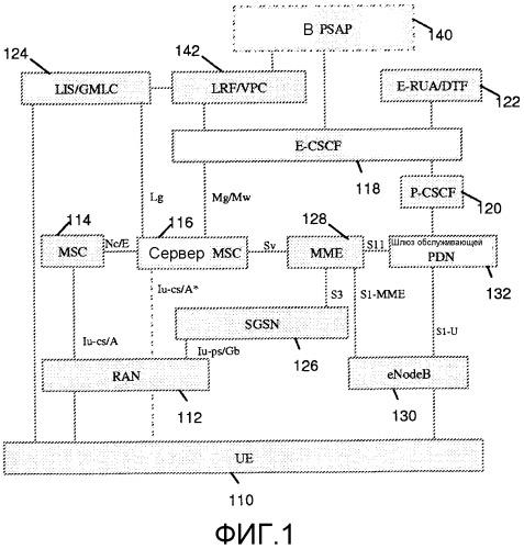 Система и способ для sr-vcc экстренных сеансов ims