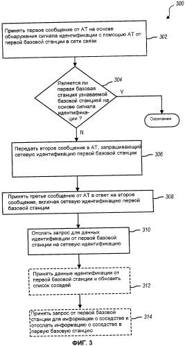 Способы и устройство для обнаружения соседних базовых станций в системе связи