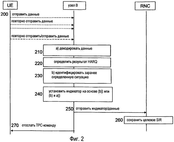 Способы и устройства в системе беспроводной связи