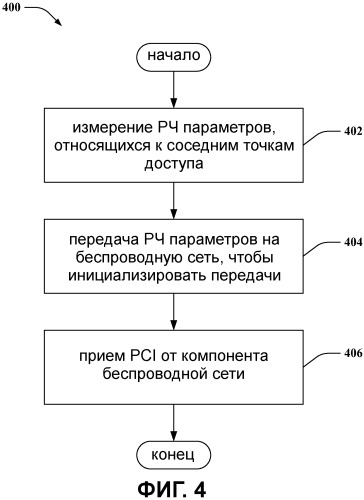 Назначение и выбор идентификатора ячейки