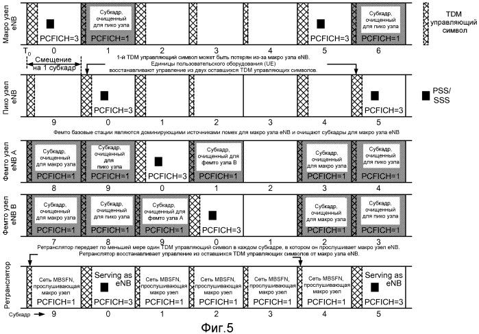 Синхронная связь на основе tdm в сценариях с доминирующими помехами